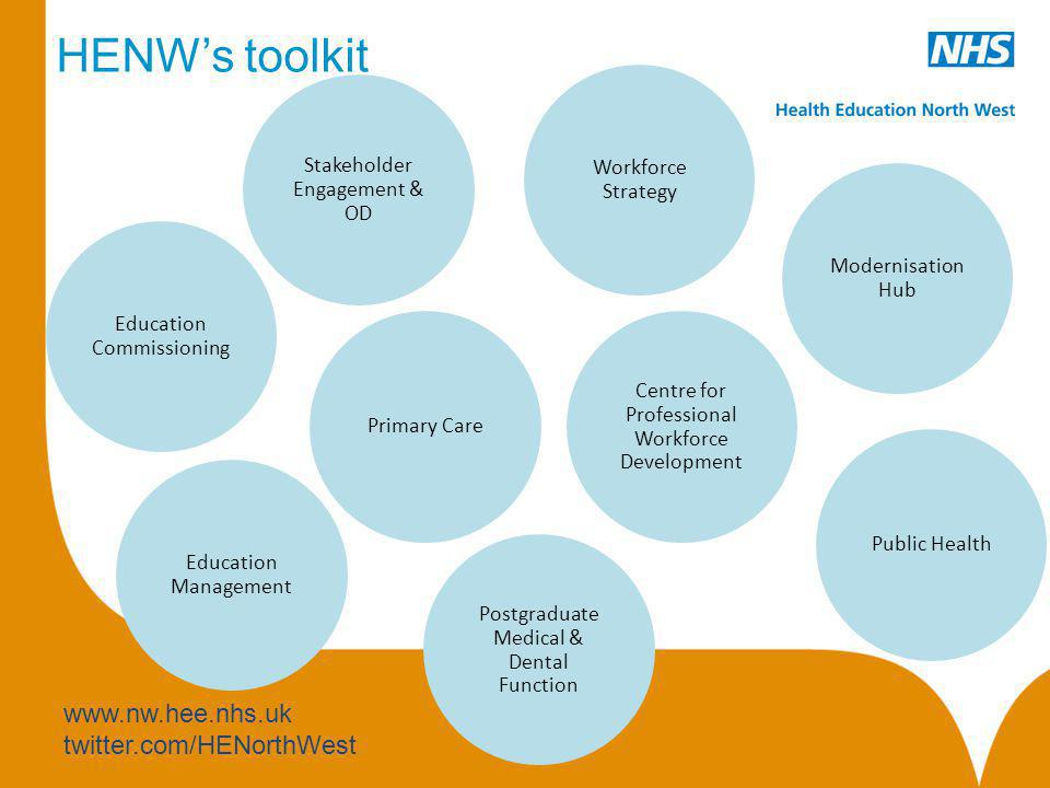 HENW's toolkit Workforce Strategy Stakeholder Engagement & OD