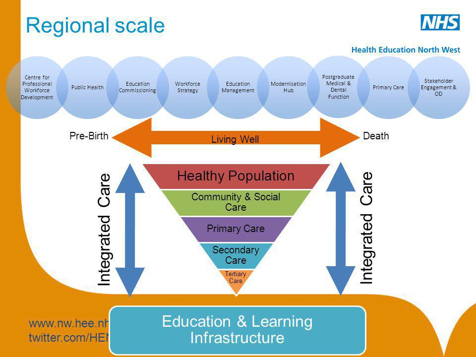 Regional scale Integrated Care Integrated Care