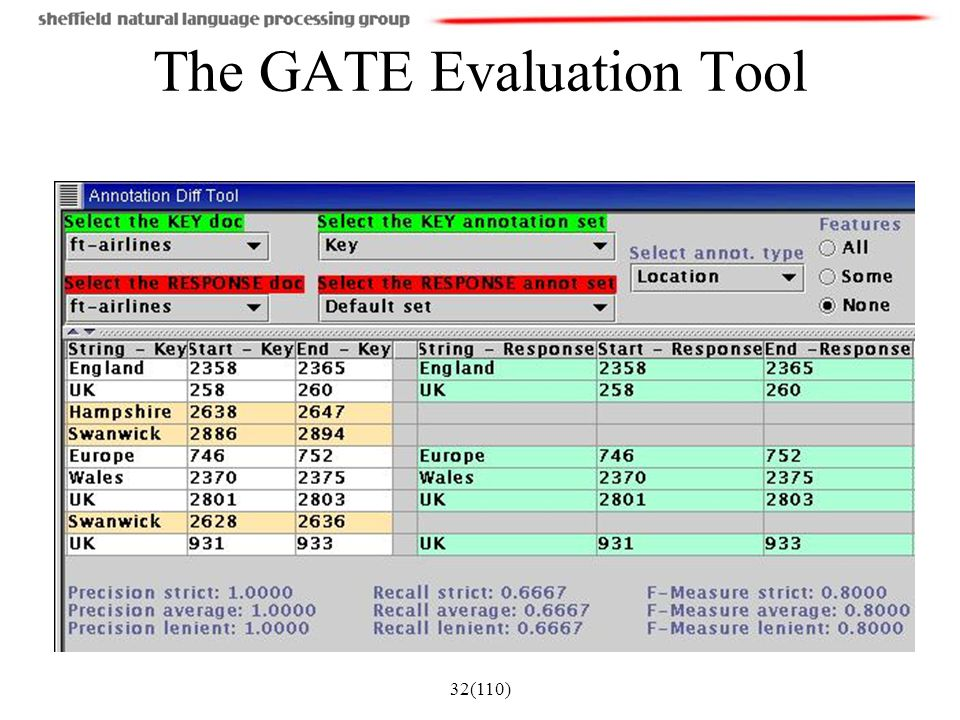 The GATE Evaluation Tool
