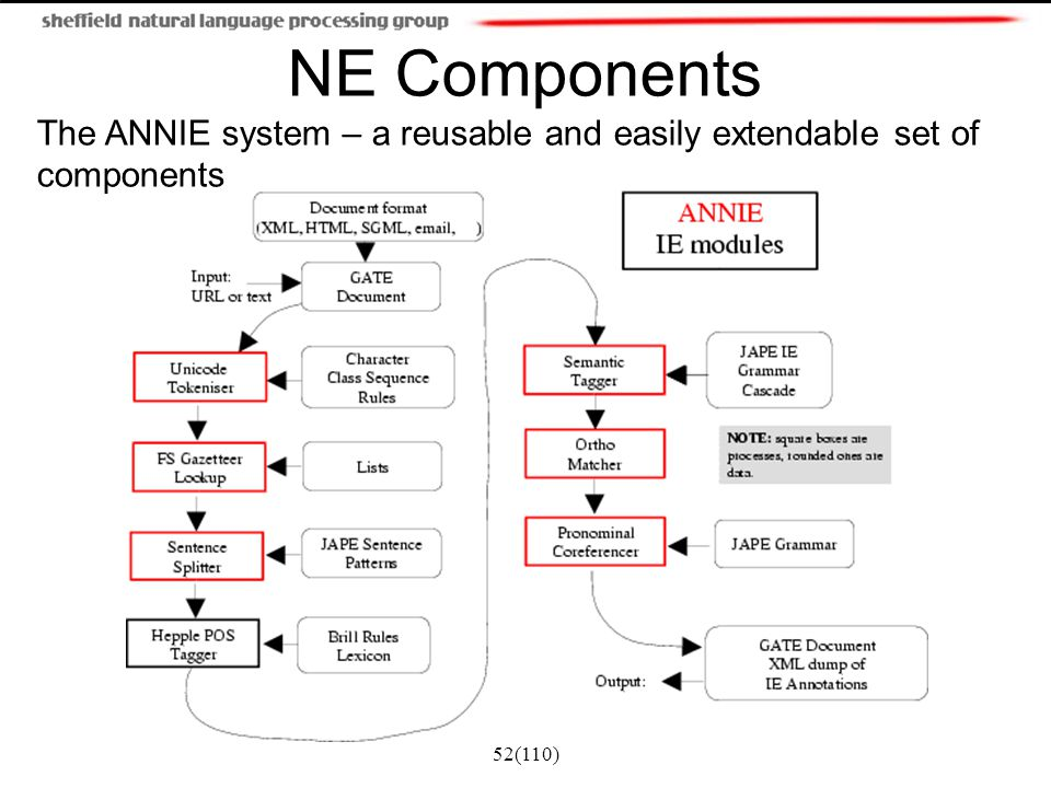 NE Components The ANNIE system – a reusable and easily extendable set of components 52(110)