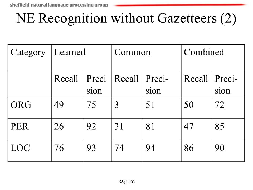 NE Recognition without Gazetteers (2)