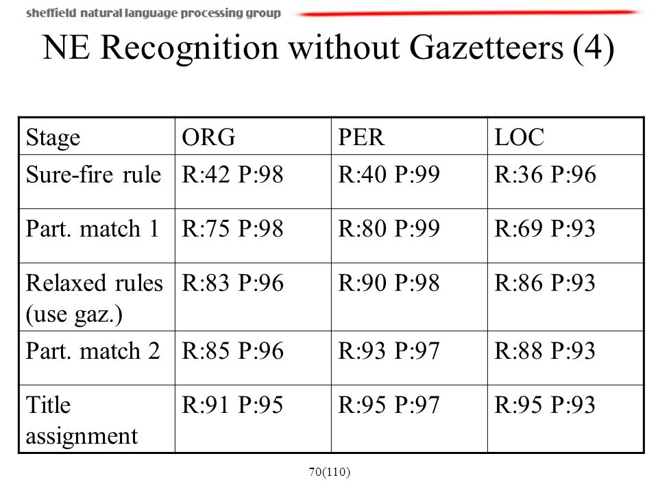 NE Recognition without Gazetteers (4)