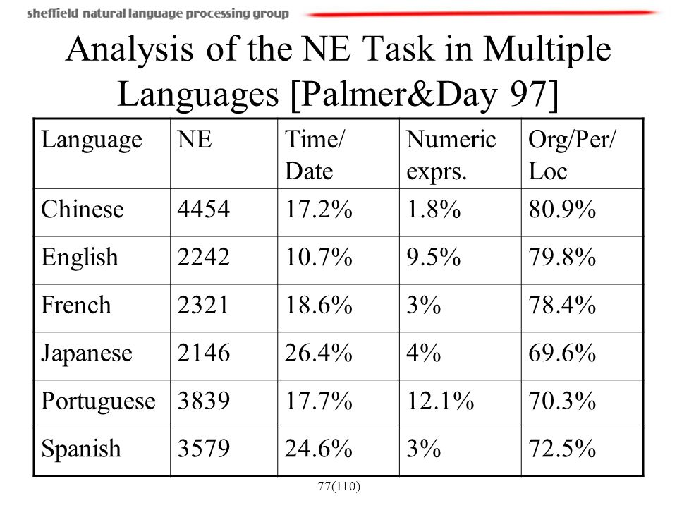 Analysis of the NE Task in Multiple Languages [Palmer&Day 97]