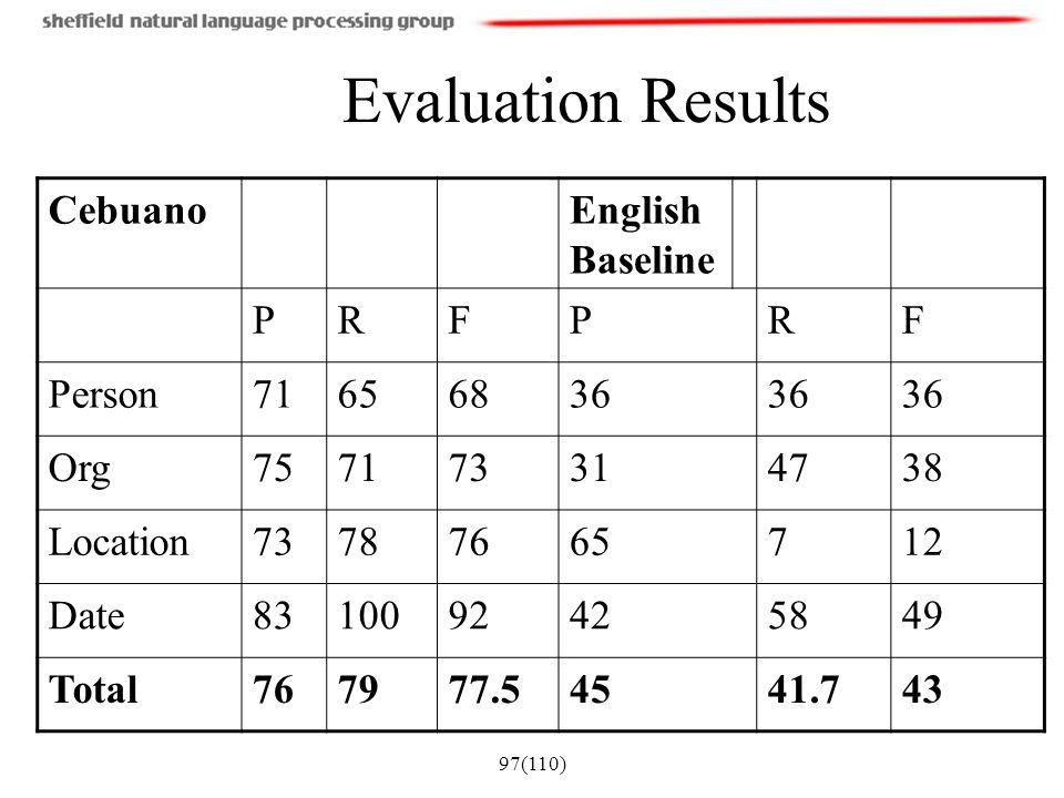 Evaluation Results Cebuano English Baseline P R F Person 71 65 68 36