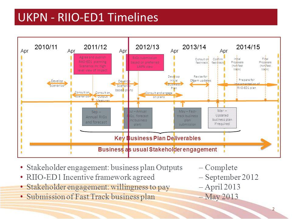 UKPN - RIIO-ED1 Timelines