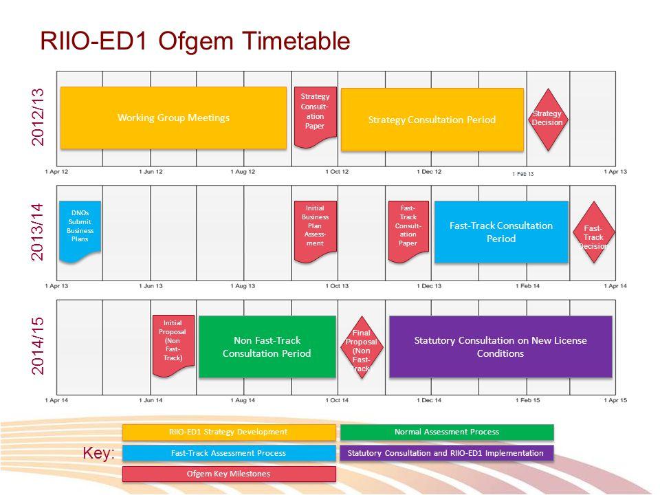 RIIO-ED1 Ofgem Timetable