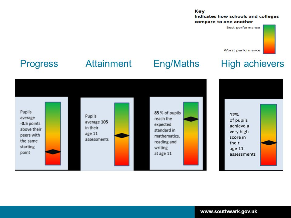 Progress Attainment Eng/Maths High achievers