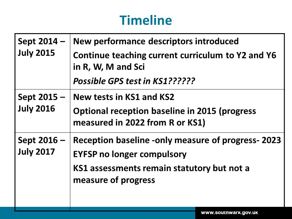 Timeline Sept 2014 – July 2015 New performance descriptors introduced