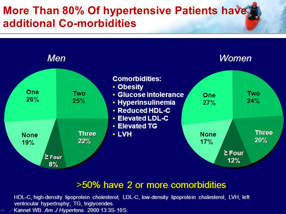 More Than 80% Of hypertensive Patients have additional Co-morbidities