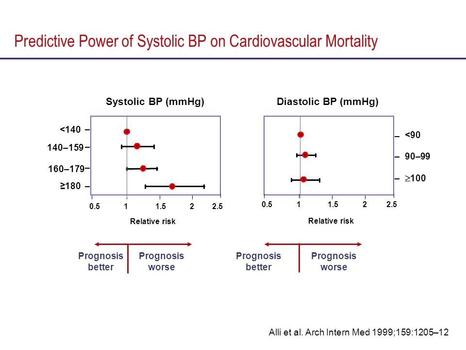 Predictive Power of Systolic BP on Cardiovascular Mortality