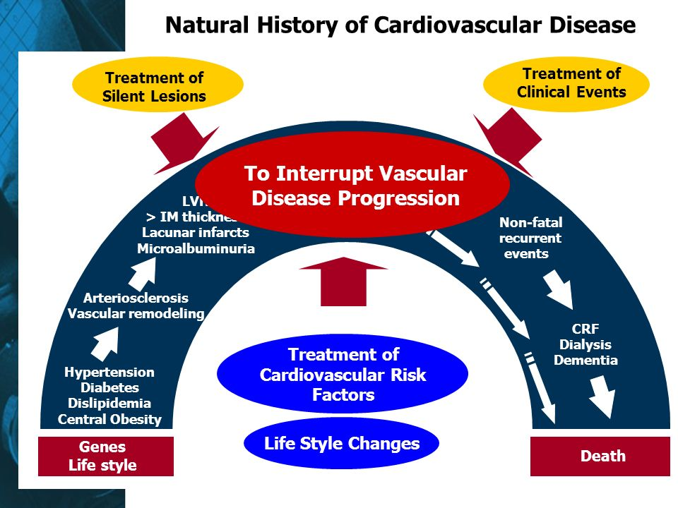 Natural History of Cardiovascular Disease