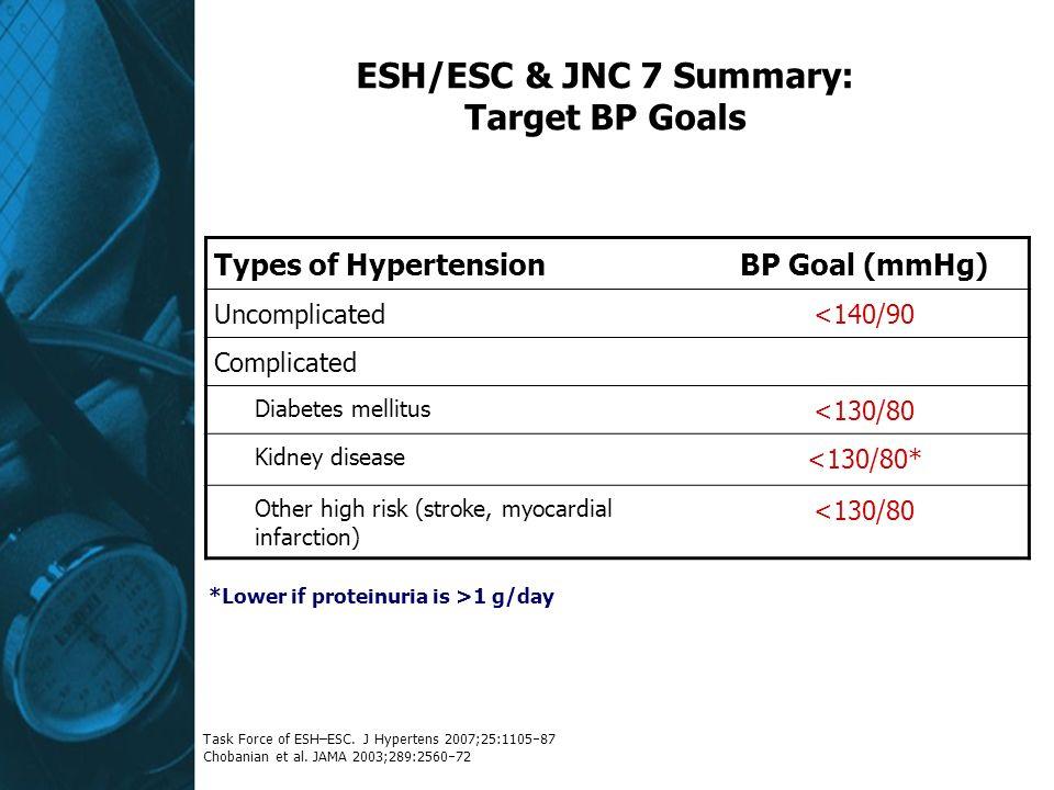ESH/ESC & JNC 7 Summary: Target BP Goals