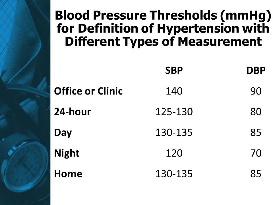 Blood Pressure Thresholds (mmHg) for Definition of Hypertension with Different Types of Measurement