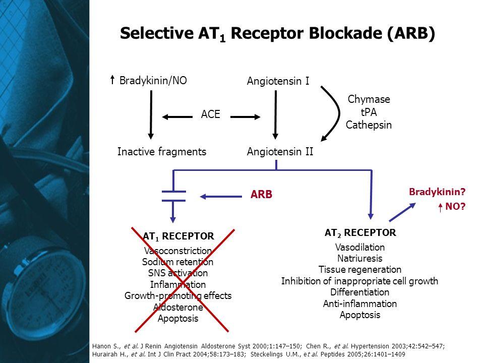 Selective AT1 Receptor Blockade (ARB)