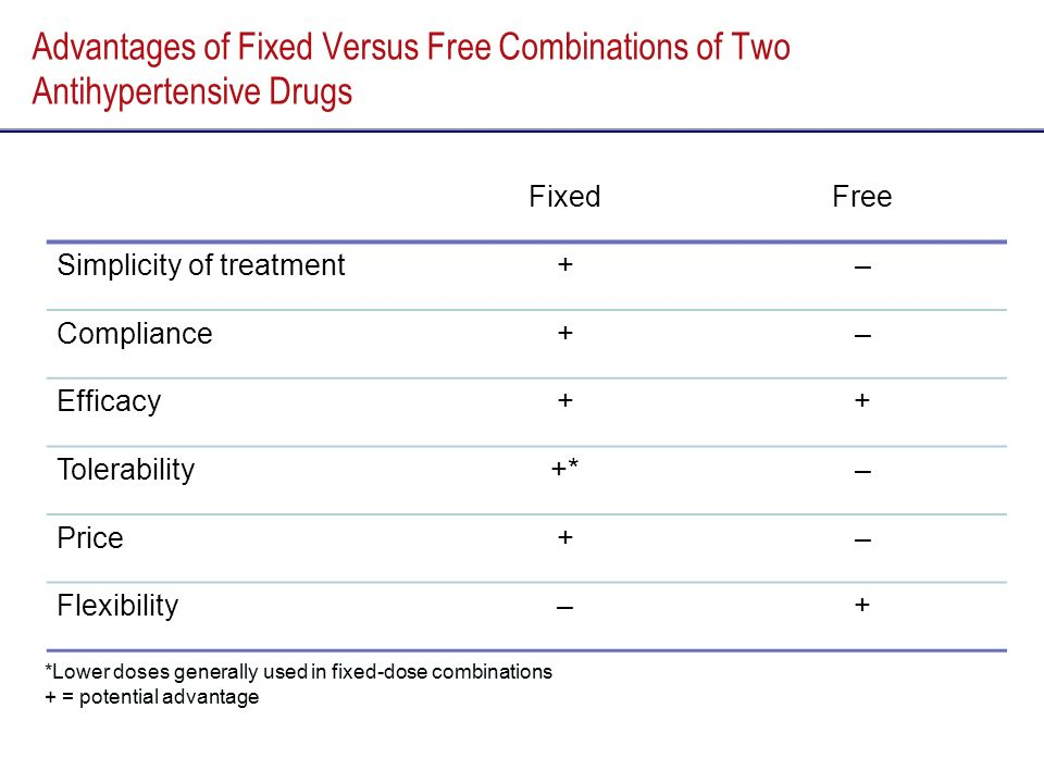 Advantages of Fixed Versus Free Combinations of Two Antihypertensive Drugs
