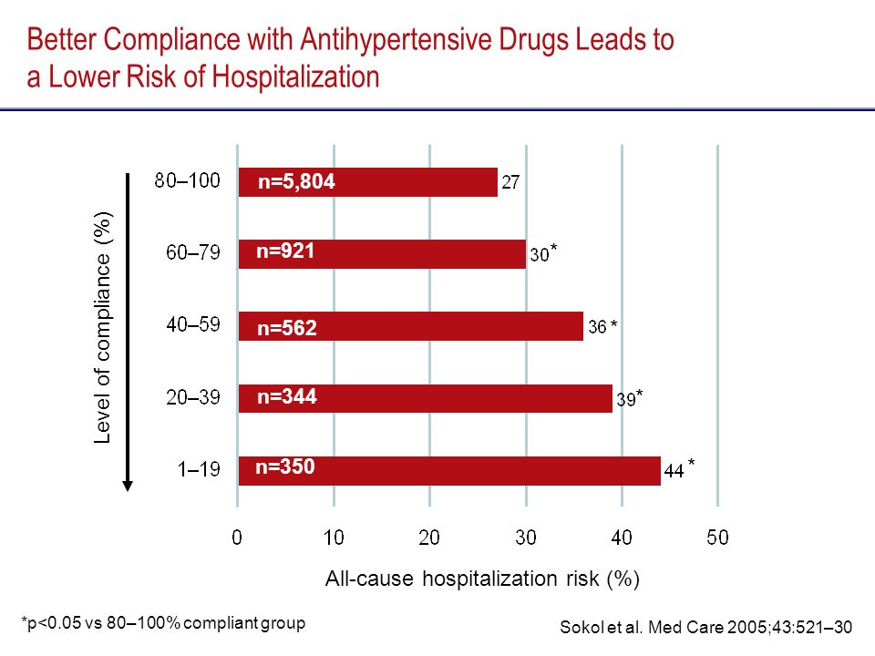 Better Compliance with Antihypertensive Drugs Leads to a Lower Risk of Hospitalization