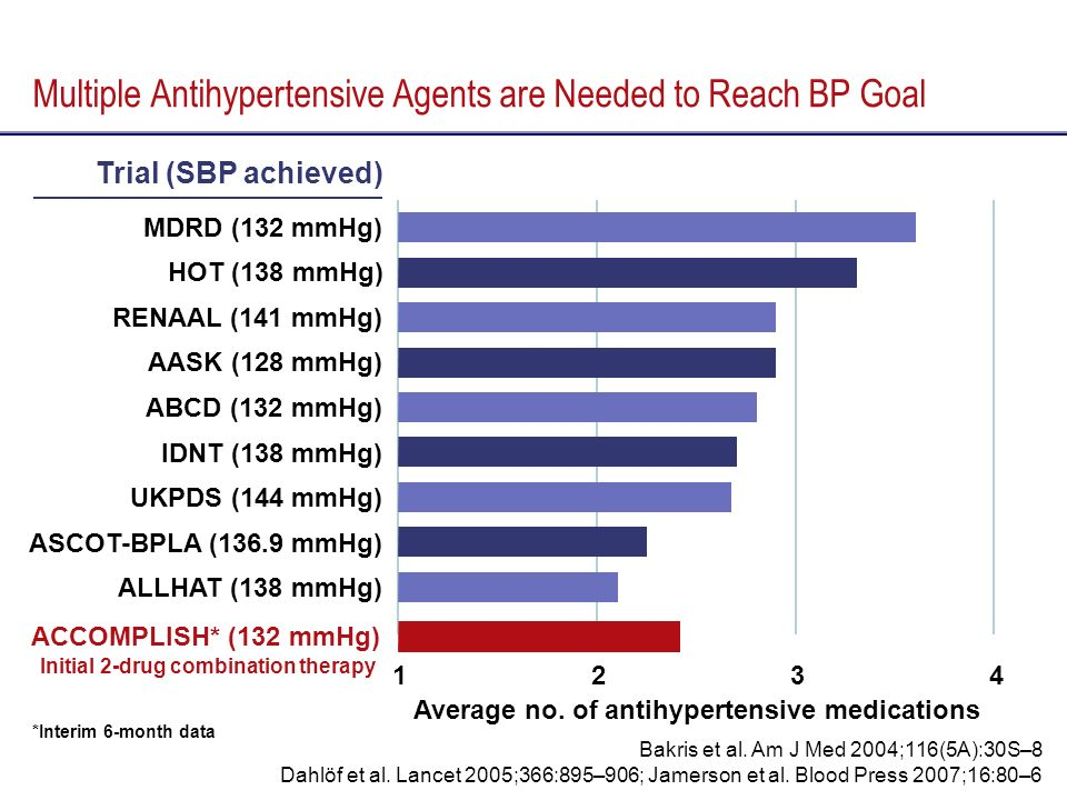 Multiple Antihypertensive Agents are Needed to Reach BP Goal