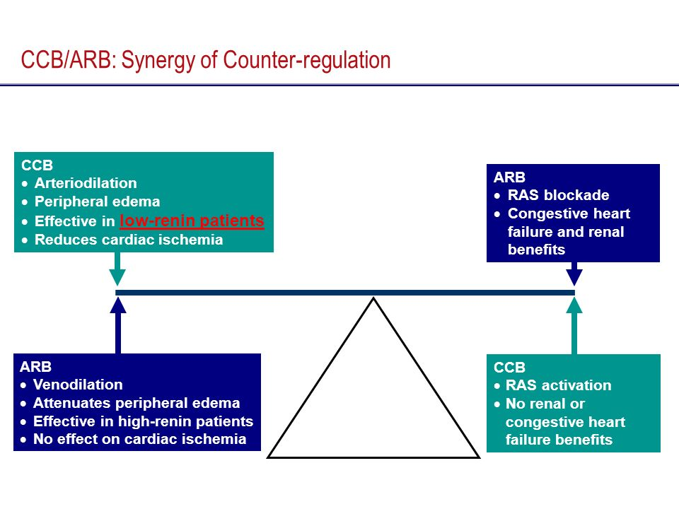 CCB/ARB: Synergy of Counter-regulation