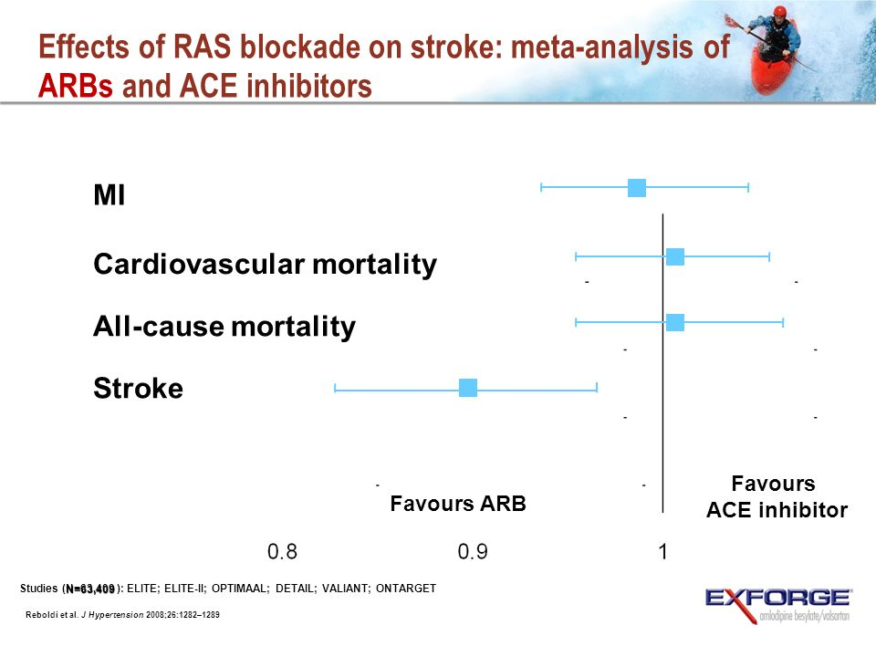 Effects of RAS blockade on stroke: meta-analysis of ARBs and ACE inhibitors