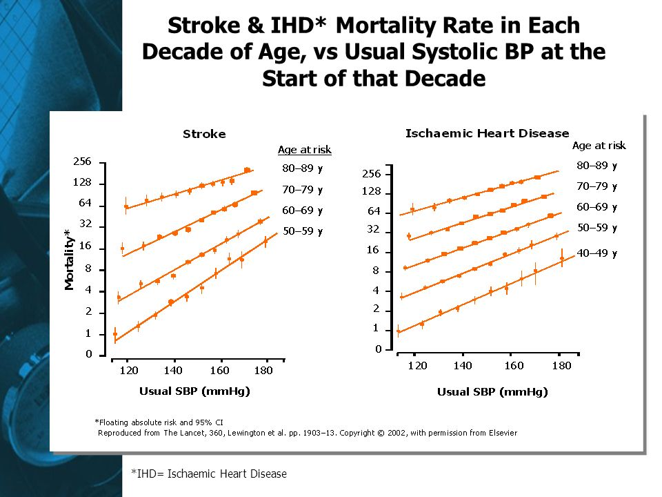 Stroke & IHD* Mortality Rate in Each Decade of Age, vs Usual Systolic BP at the Start of that Decade