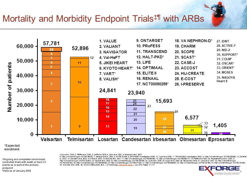 Mortality and Morbidity Endpoint Trialsঠwith ARBs