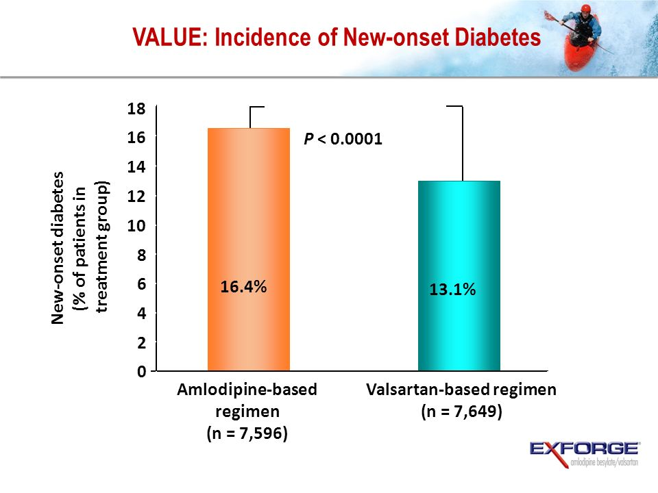 VALUE: Incidence of New-onset Diabetes