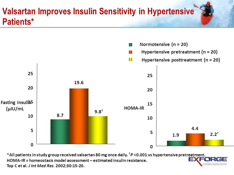 Valsartan Improves Insulin Sensitivity in Hypertensive Patients*