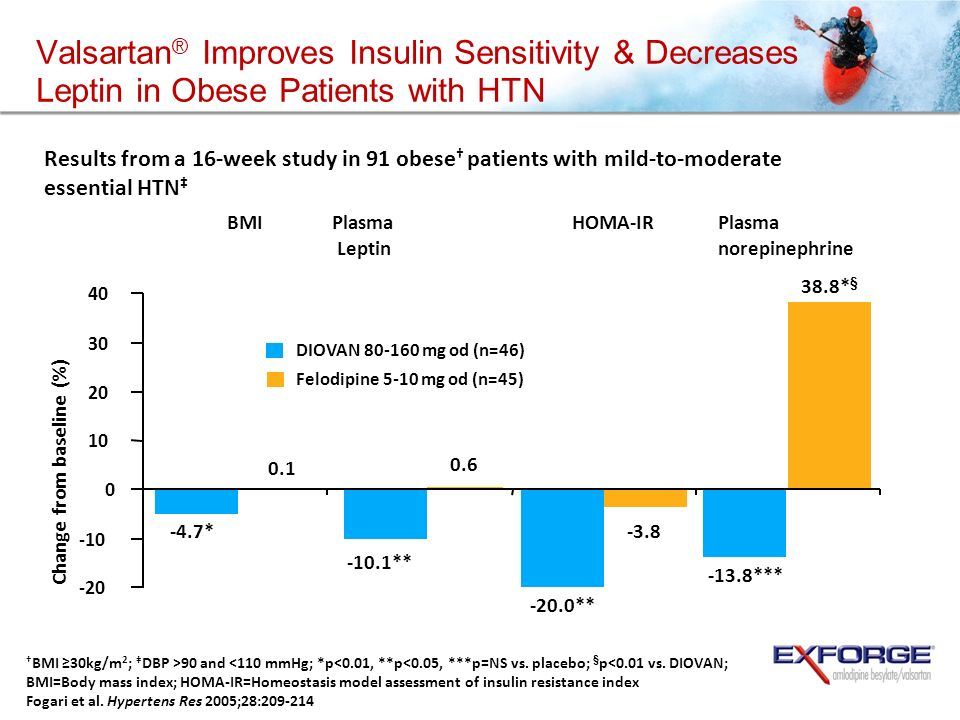 Valsartan® Improves Insulin Sensitivity & Decreases Leptin in Obese Patients with HTN