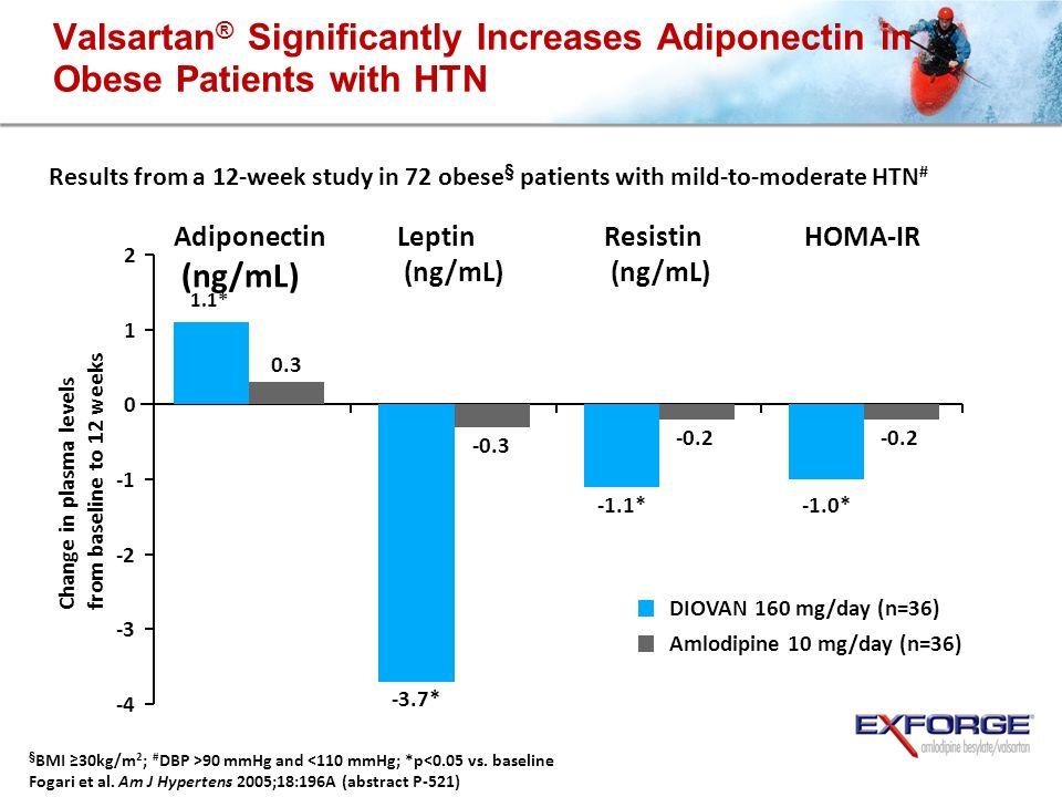 Valsartan® Significantly Increases Adiponectin in Obese Patients with HTN