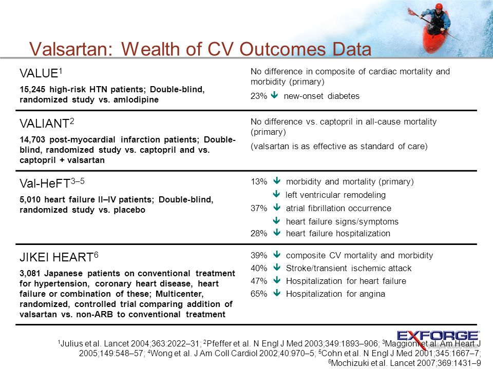 Valsartan: Wealth of CV Outcomes Data