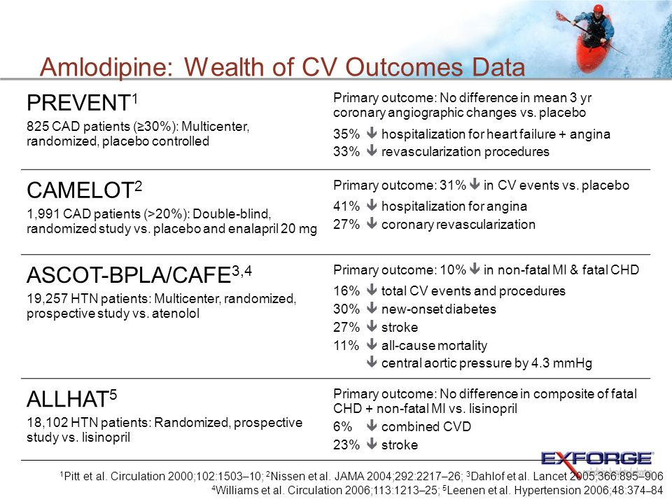 Amlodipine: Wealth of CV Outcomes Data