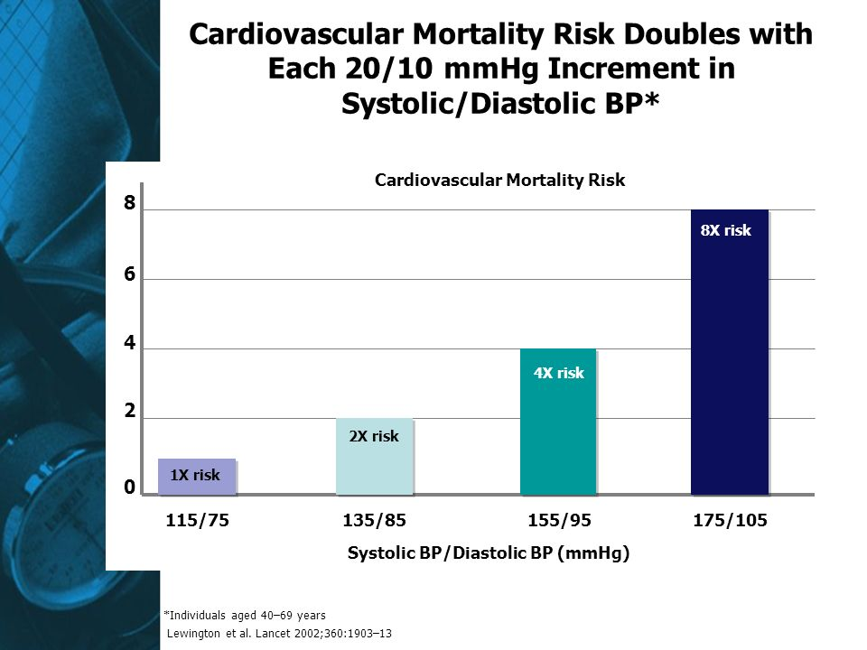 Cardiovascular Mortality Risk Systolic BP/Diastolic BP (mmHg)