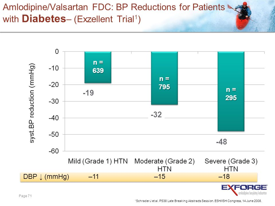 Amlodipine/Valsartan FDC: BP Reductions for Patients with Diabetes– (Exzellent Trial1)