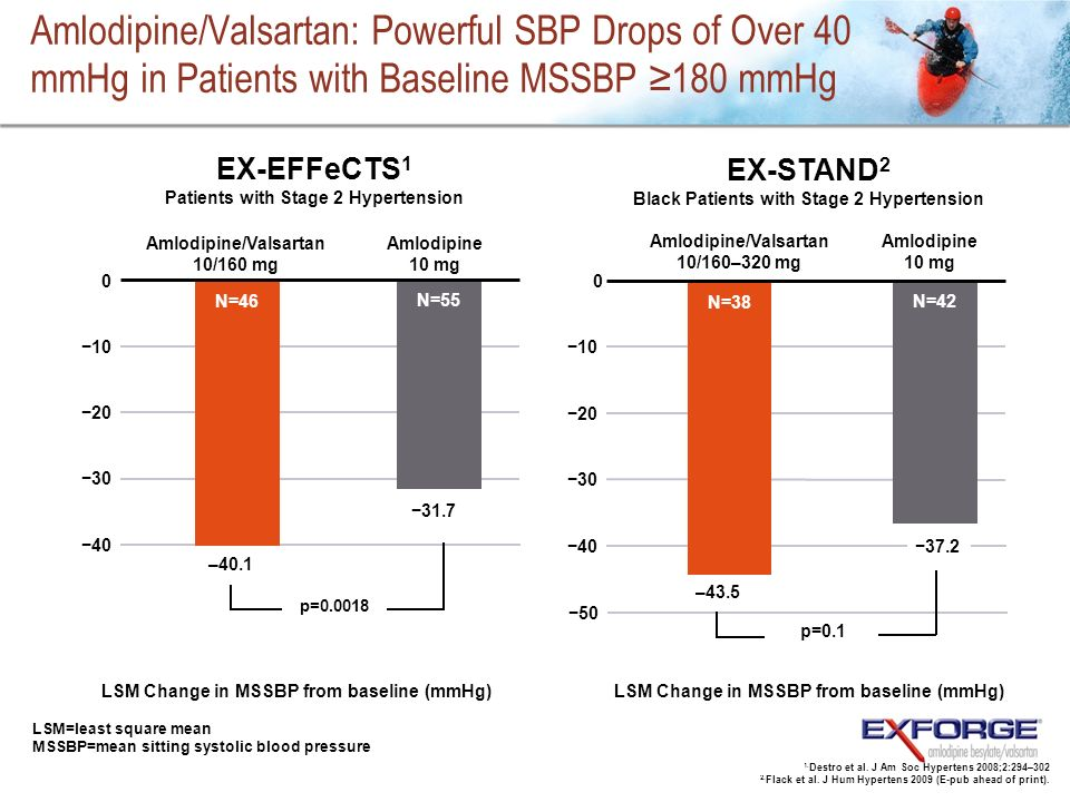 Amlodipine/Valsartan: Powerful SBP Drops of Over 40 mmHg in Patients with Baseline MSSBP ≥180 mmHg