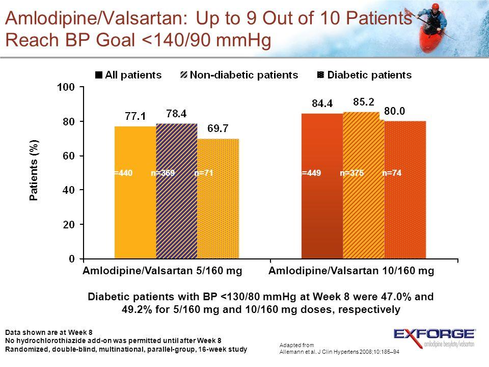 Amlodipine/Valsartan 5/160 mg Amlodipine/Valsartan 10/160 mg