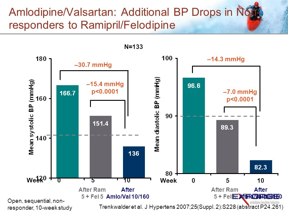 Amlodipine/Valsartan: Additional BP Drops in Non-responders to Ramipril/Felodipine