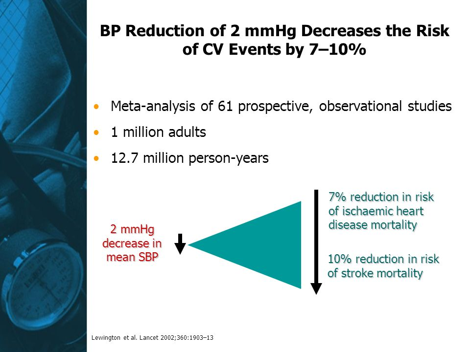 BP Reduction of 2 mmHg Decreases the Risk of CV Events by 7–10%