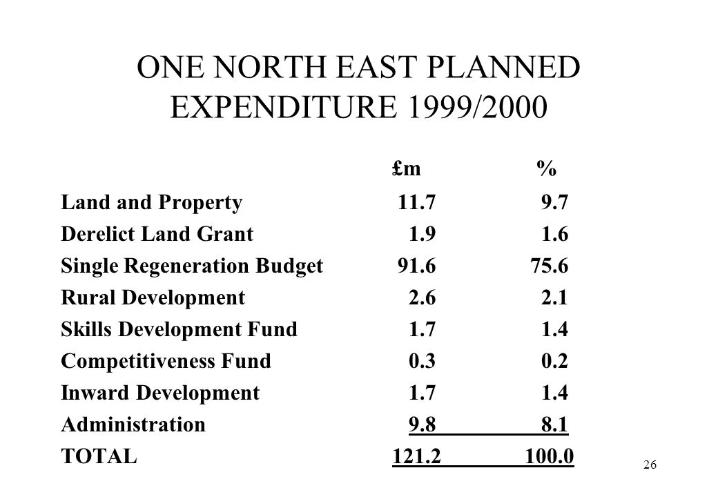 ONE NORTH EAST PLANNED EXPENDITURE 1999/2000
