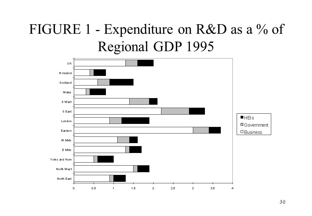 FIGURE 1 - Expenditure on R&D as a % of Regional GDP 1995