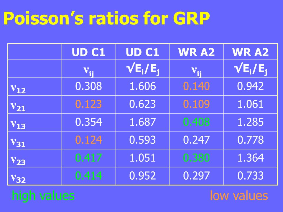 Poisson's ratios for GRP