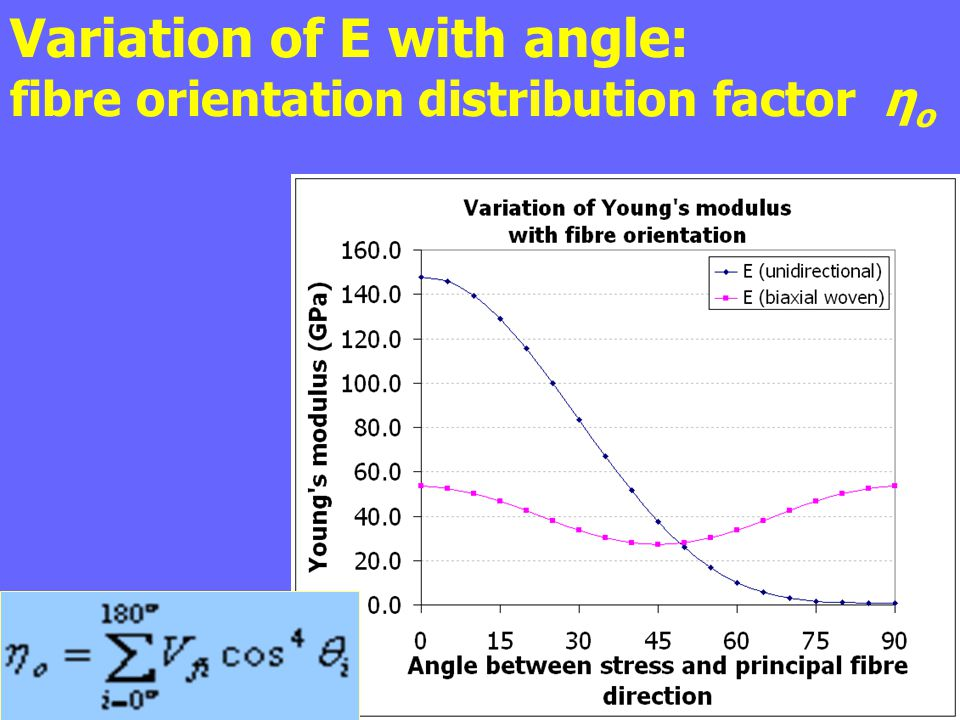 Variation of E with angle: fibre orientation distribution factor ηo