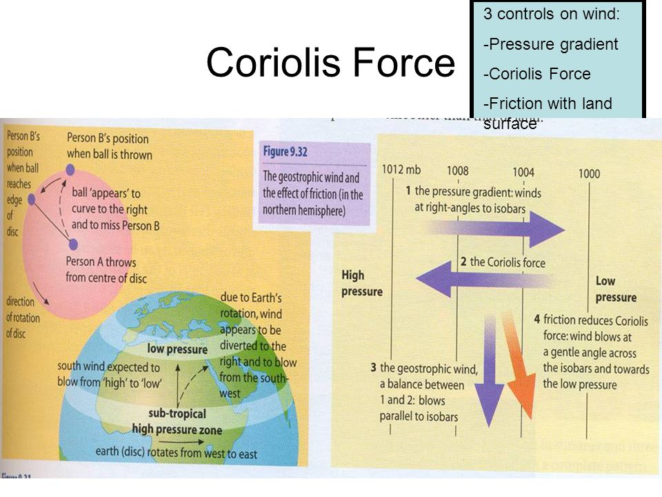 Coriolis Force 3 controls on wind: Pressure gradient Coriolis Force