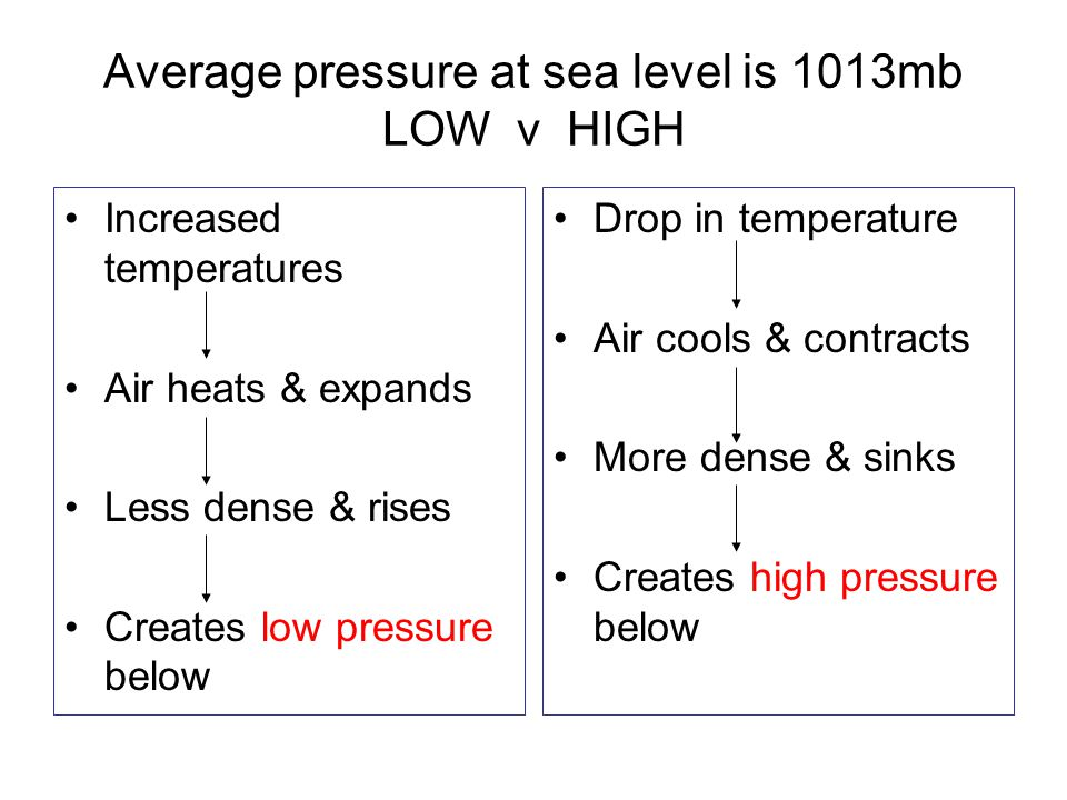 Average pressure at sea level is 1013mb LOW v HIGH