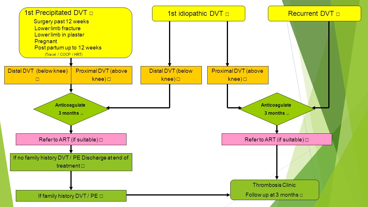 1st idiopathic DVT □ Recurrent DVT □ 1st Precipitated DVT □