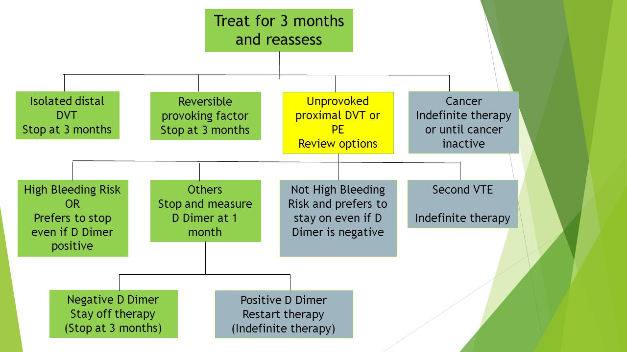 Treat for 3 months and reassess Isolated distal DVT Stop at 3 months