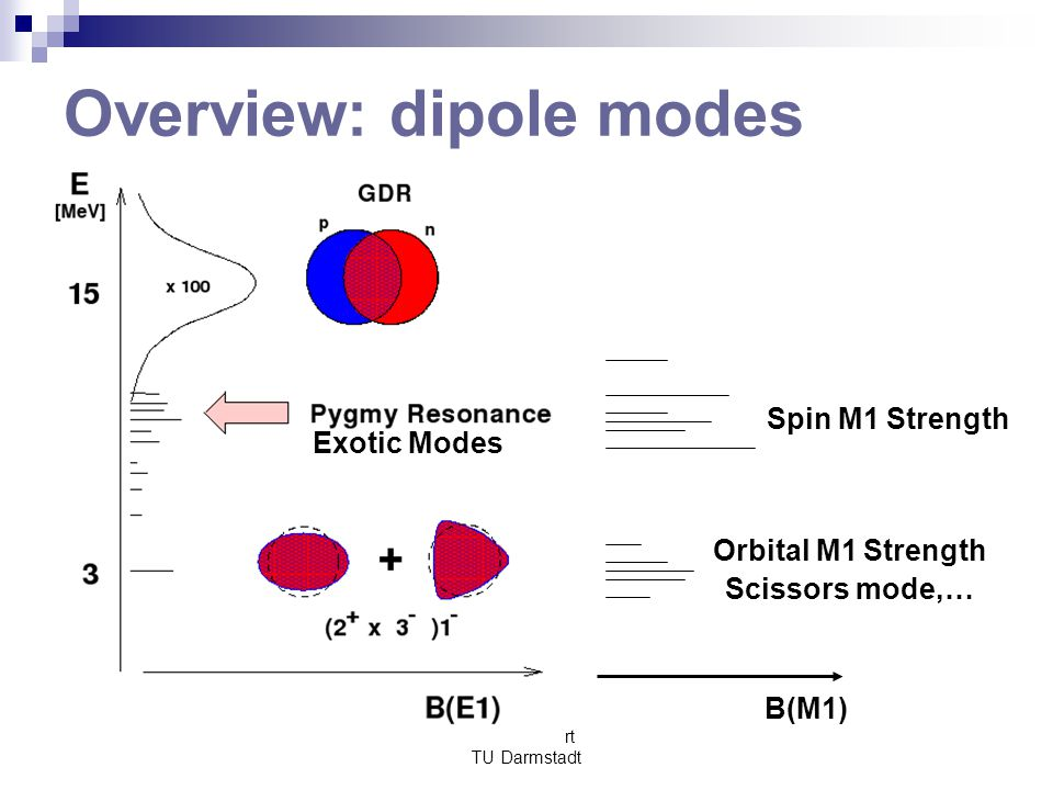 Overview: dipole modes