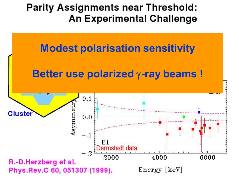 Modest polarisation sensitivity Better use polarized -ray beams !