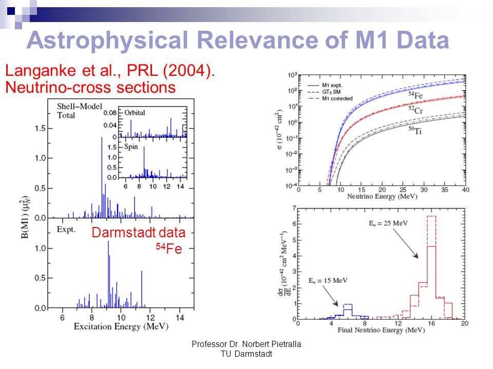 Astrophysical Relevance of M1 Data