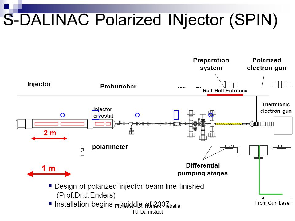 S-DALINAC Polarized INjector (SPIN)