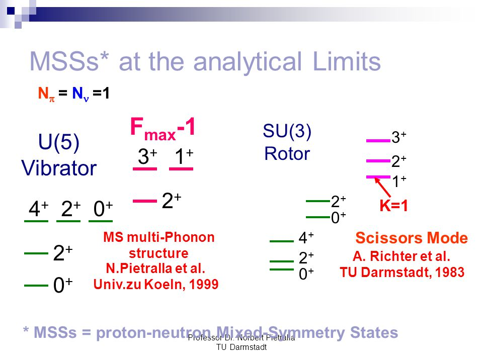 MSSs* at the analytical Limits